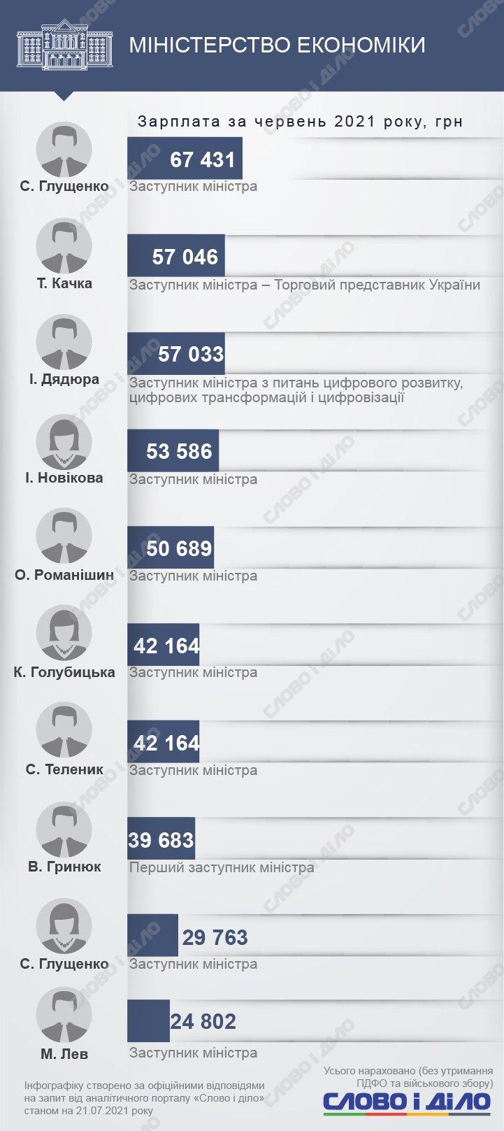 Серед міністрів найвища зарплата в червні була у Марини Лазебної, а серед заступників – у Ігоря Старобінського.