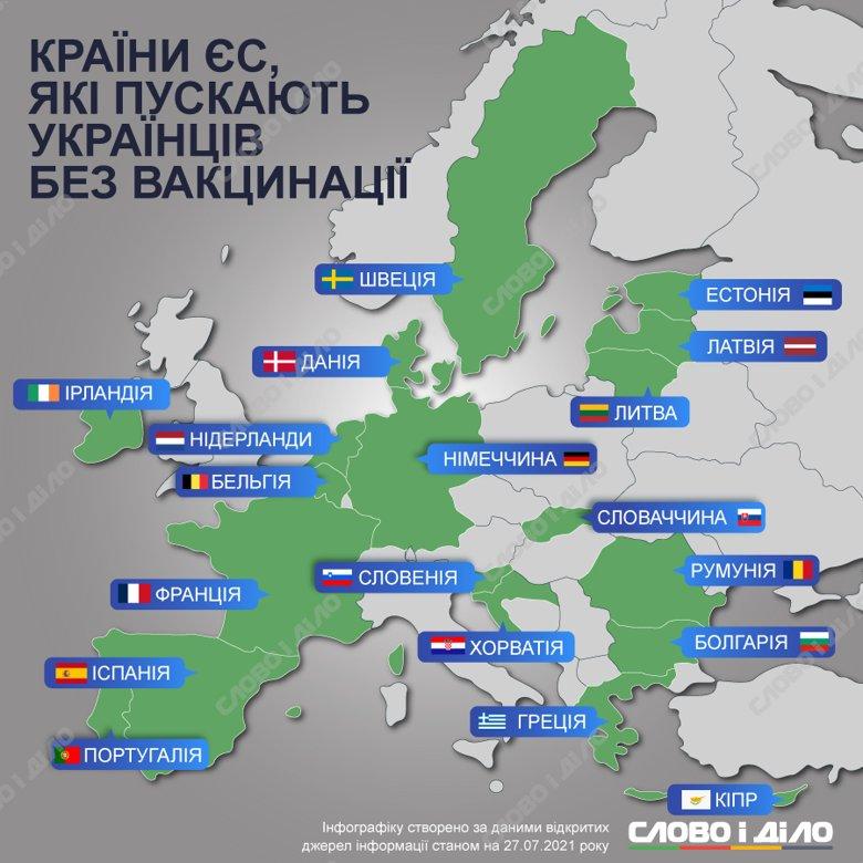 Невакциновані українці можуть поїхати в Німеччину, Францію, Грецію, Болгарію, Португалію, Данію і кілька інших європейських країн.
