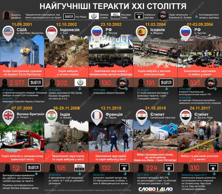 Які найгучніші теракти сталися у ХХІ столітті та до чого вони призвели, дивіться на інфографіці.