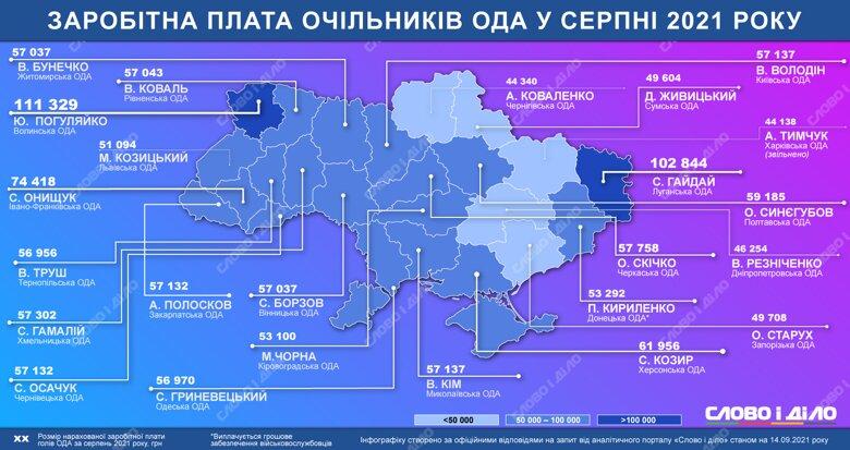 Найбільше в серпні заробив голова Волинської ОДА Юрій Погуляйко. Зарплати всіх керівників ОДА – на інфографіці.