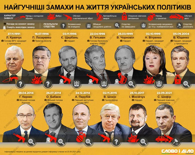 Щербань, Ющенко, Кернес: самые известные покушения на украинских политиков