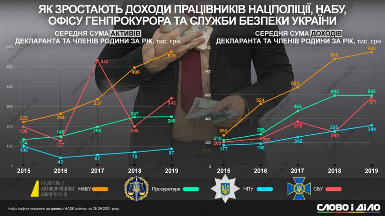 Как изменились доходы силовиков, прокуроров и НАБУшников
