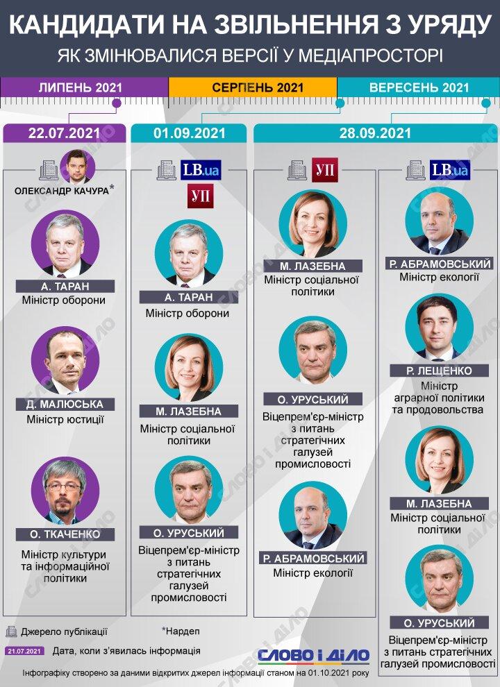 Возможные отставки в Кабмине: как менялись кандидаты на увольнение