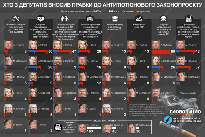 Хто з народних депутатів та які правки подавав до антитютюнового законопроєкту – на інфографіці.