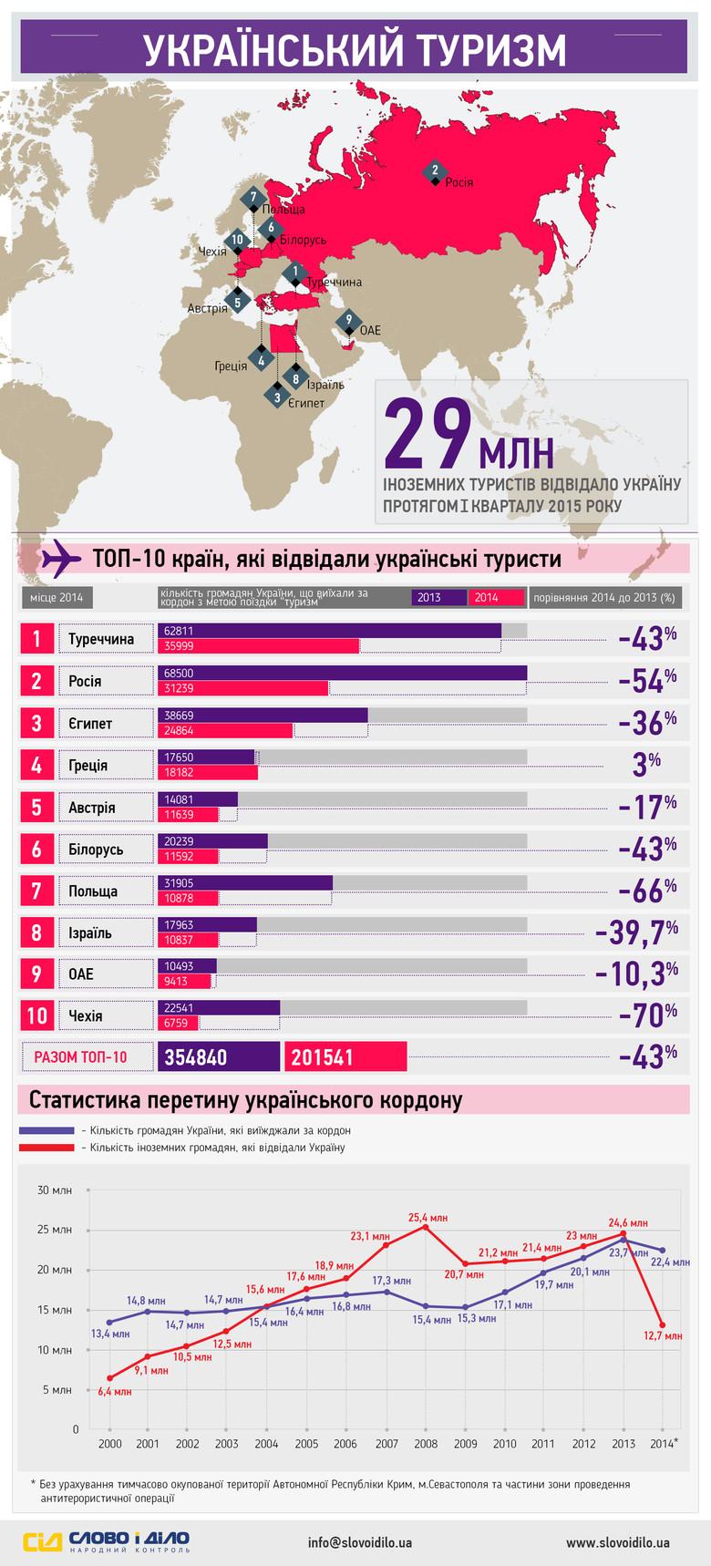 У 2013 році кількість громадян України, які виїхали за кордон з метою поїздки «туризм» перевалила відмітку у 350 тисяч осіб. А от 2014 рік ознаменувався суттєвим зменшенням відвідувань закордону українцями.