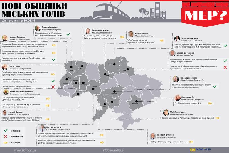 Система народного контролю «Слово і Діло» пропонує вашій увазі оновлений дайджест публічних обіцянок керівників українських міст.