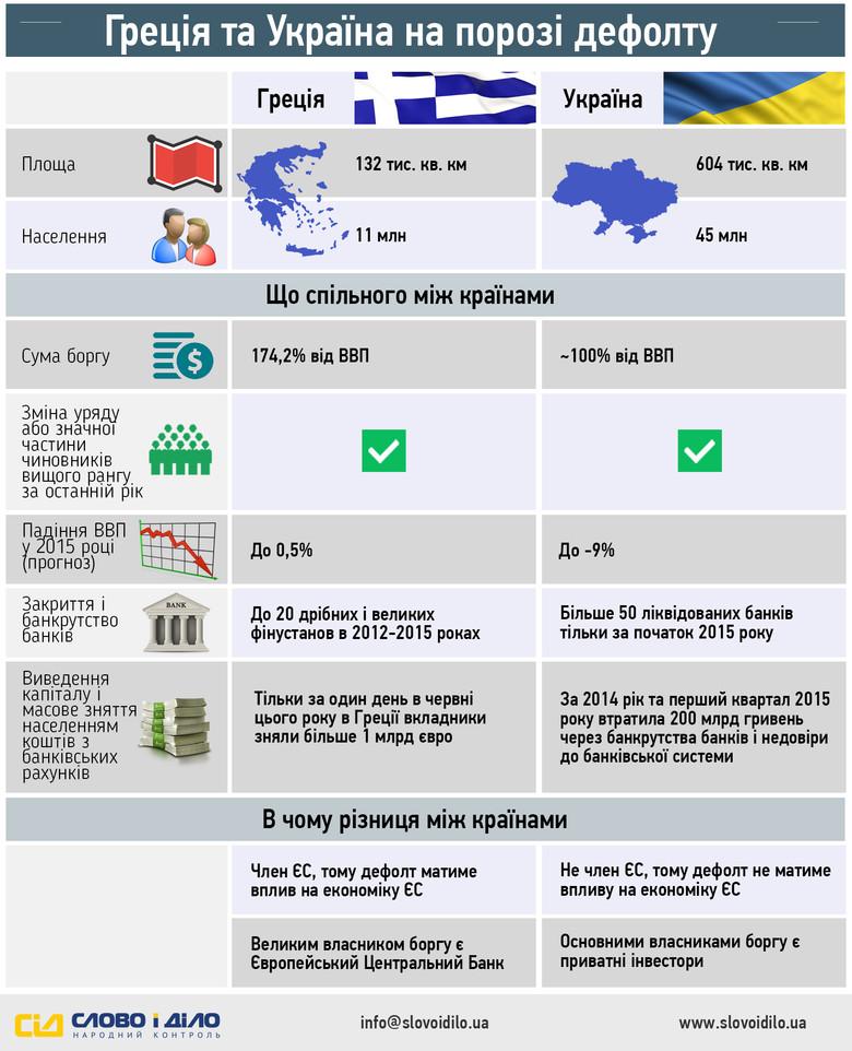 «Слово і Діло» з'ясувало, чи можна проводити паралелі між Грецією та Україною як злісними боржницями кредиторів Міжнародного валютного фонду і чим загрожує дефолт для обох країн.