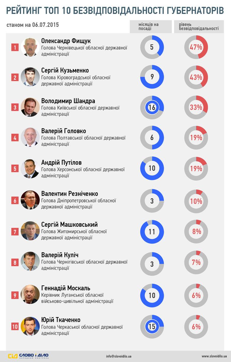 Накануне местных выборов «Слово и Дело» запускает серию инфографик, посвященных анализу уровня эффективности украинских мэров и губернаторов.