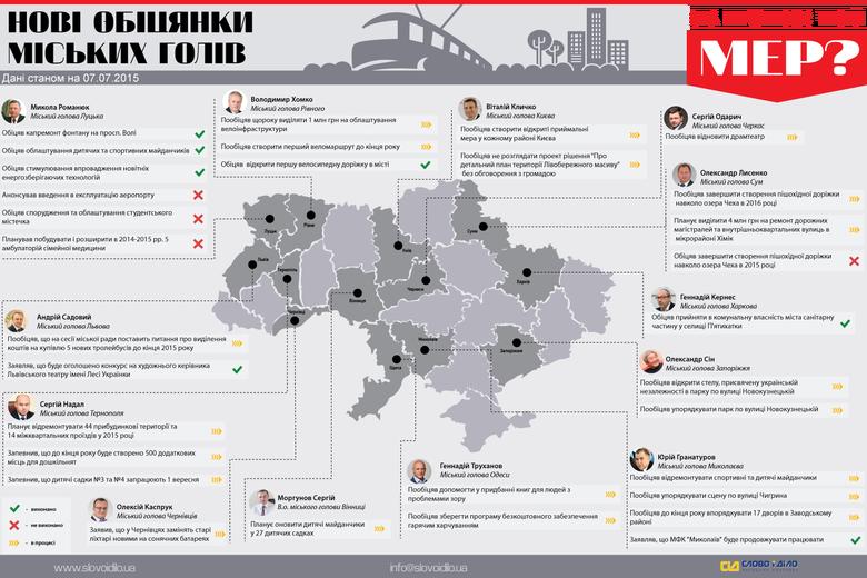 Система народного контролю «Слово і Діло» пропонує до вашої уваги оновлений дайджест публічних обіцянок керівників українських міст.