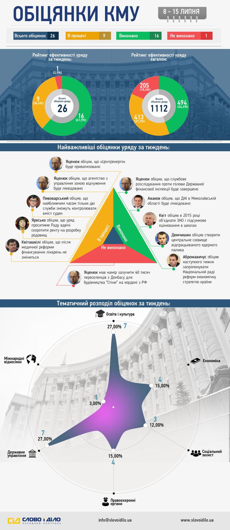 Протягом минулого тижня українські міністри дали 9 нових обіцянок, при цьому 16 власних зобов'язань вони виконали, одне – провалили.