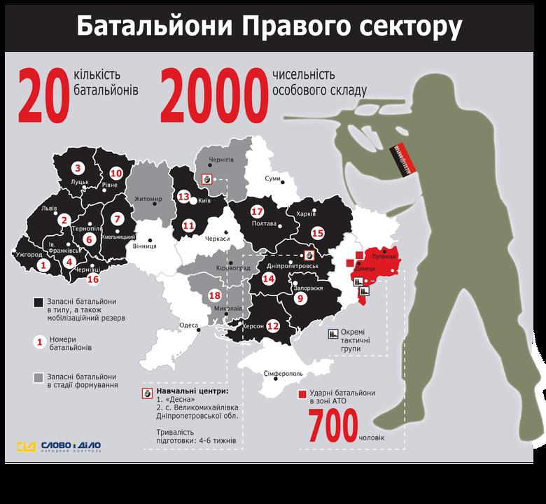 «Правий сектор», що вже тиждень не сходить з перших шпальт вітчизняної преси, схоже, перетворився зі «страшилки» російської пропаганди на реальну проблему для влади та правоохоронних органів в Україні.
