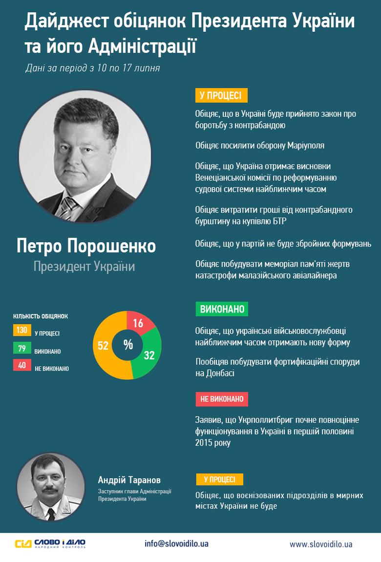Минулого тижня «Слово і Діло» зафіксувало 9 обіцянок Президента Петра Порошенка, дві з яких Глава держави зумів виконати, а ще одну – провалив.