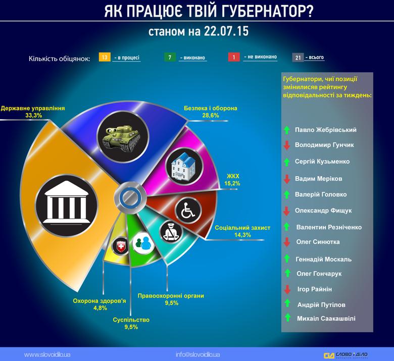 Система народного контролю «Слово і Діло» пропонує до вашої уваги оновлений дайджест публічних обіцянок керівників українських областей.