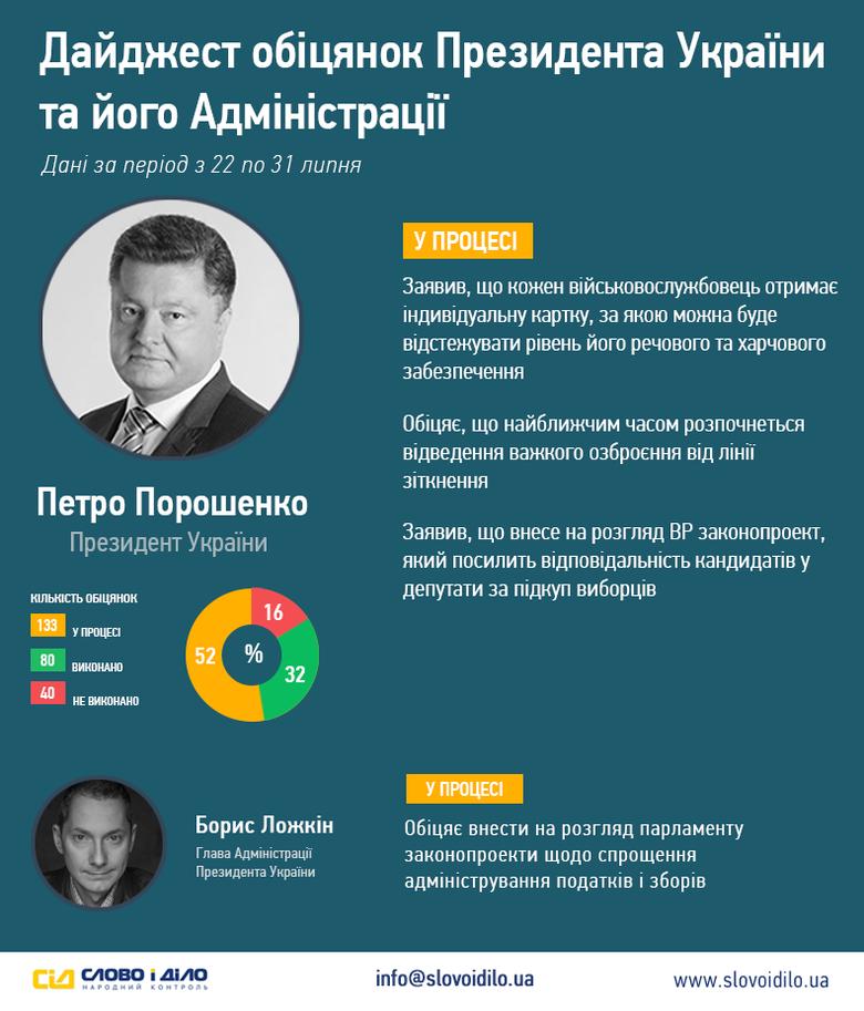 Минулого тижня система народного контролю «Слово і Діло» зафіксувала три обіцянки Президента. Що обіцяє Порошенко?