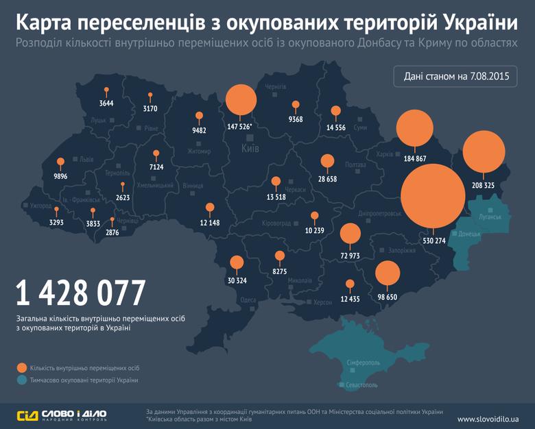 Станом на 7 серпня кількість людей, що залишили свої домівки на окупованій території Донбасу та в Криму, становить уже 1 млн 428 тис. 077 осіб