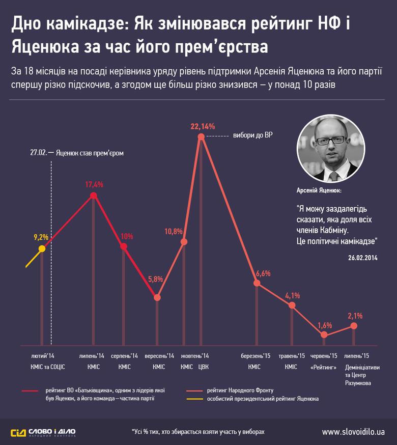 «Слово і Діло» вирішило продемонструвати злети й падіння карколомної кар'єри наймолодшого в історії України прем'єр-міністра та фактичного лідера партії «Народний фронт».