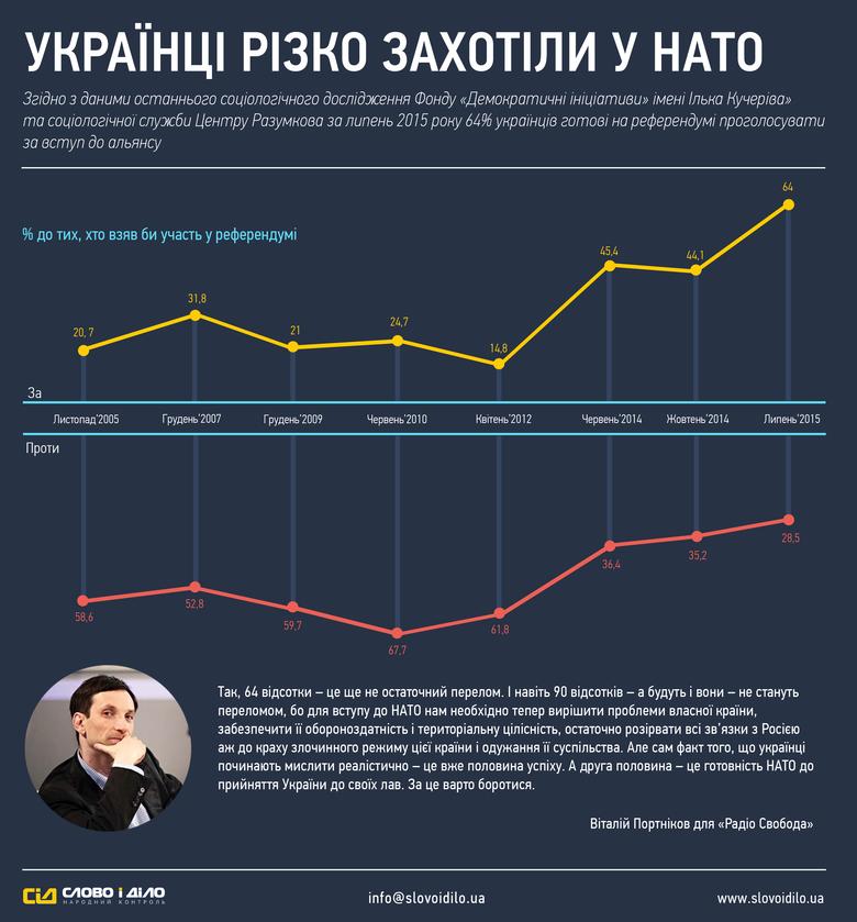 На сьогоднішній день 64% українців готові проголосувати на референдумі за вступ до Північно-атлантичного альянсу (НАТО).