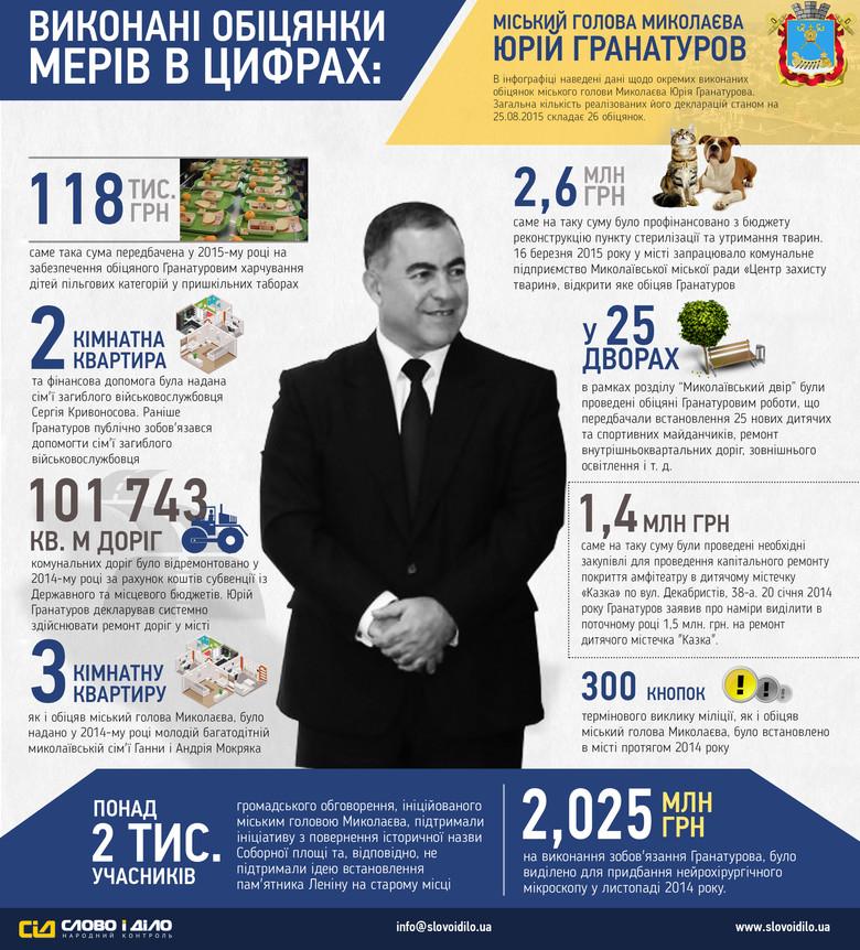 «Слово і Діло» проаналізувало стан виконання найбільш вагомих обіцянок міського голови Миколаєва Юрія Гранатурова в рамках проекту «ОБРАНІ».