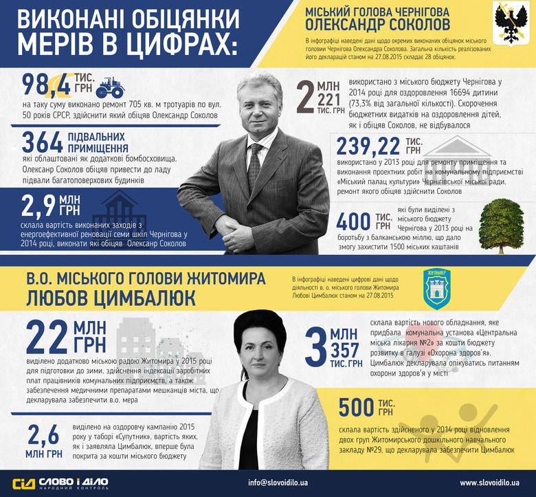 «Слово і Діло» проаналізувало стан виконання найбільш вагомих обіцянок міських голів Чернігова та Житомира в рамках проекту «ОБРАНІ».