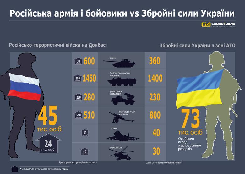 Маючи дані про кількість збройних сил російсько-терористичних військ і ЗСУ на Донбасі, «Слово і Діло» вирішило порівняти їх бойову міць.