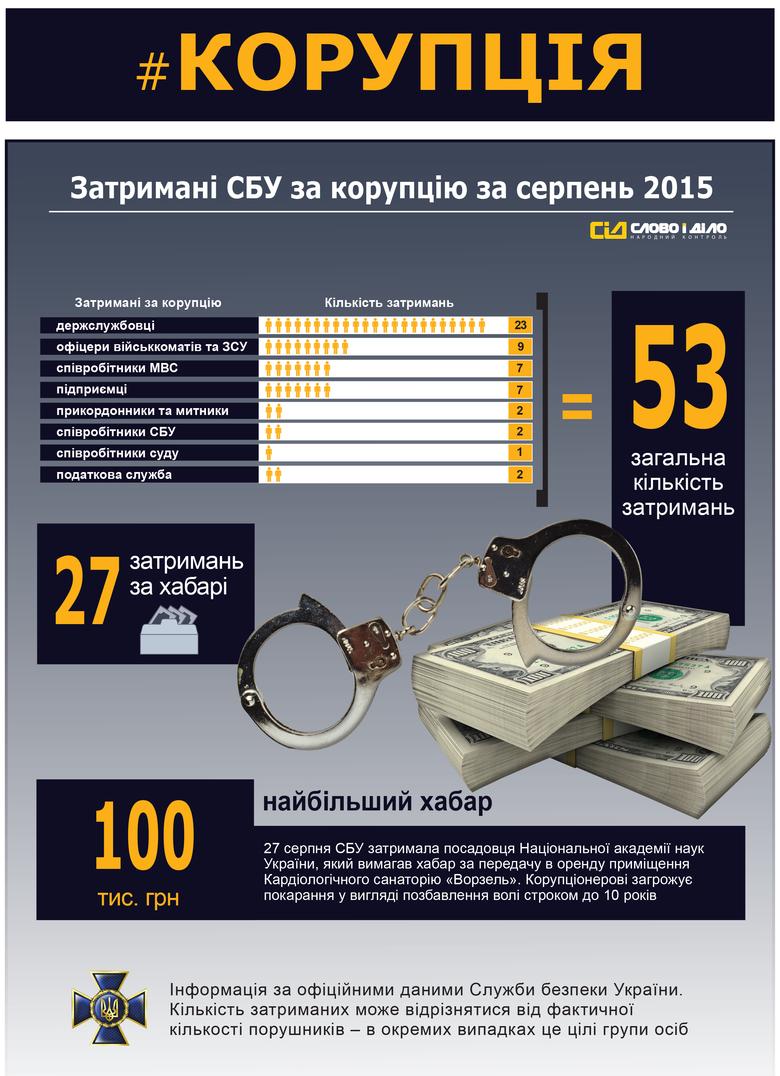 «Слово і Діло» розпочинає серію інфографік, в яких ми покажемо результати роботи СБУ за трьома напрямками: корупція, контрабанда та тероризм. Сьогоднішня інфографіка стосуватиметься найбільш болючого для України питання – корупції серед чиновників.