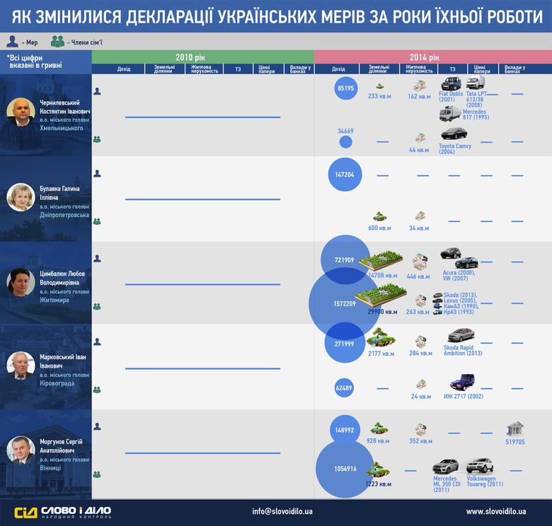 Система народного контролю «Слово і Діло» проаналізувала і показала, як змінилися декларації мерів українських міст за роки їхньої роботи.
