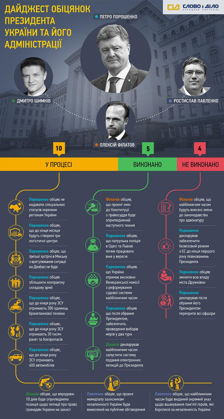 У період з 8 серпня по 4 вересня 2015 року система народного контролю «Слово і Діло» зафіксувала 19 обіцянок Президента України та його Адміністрації.
