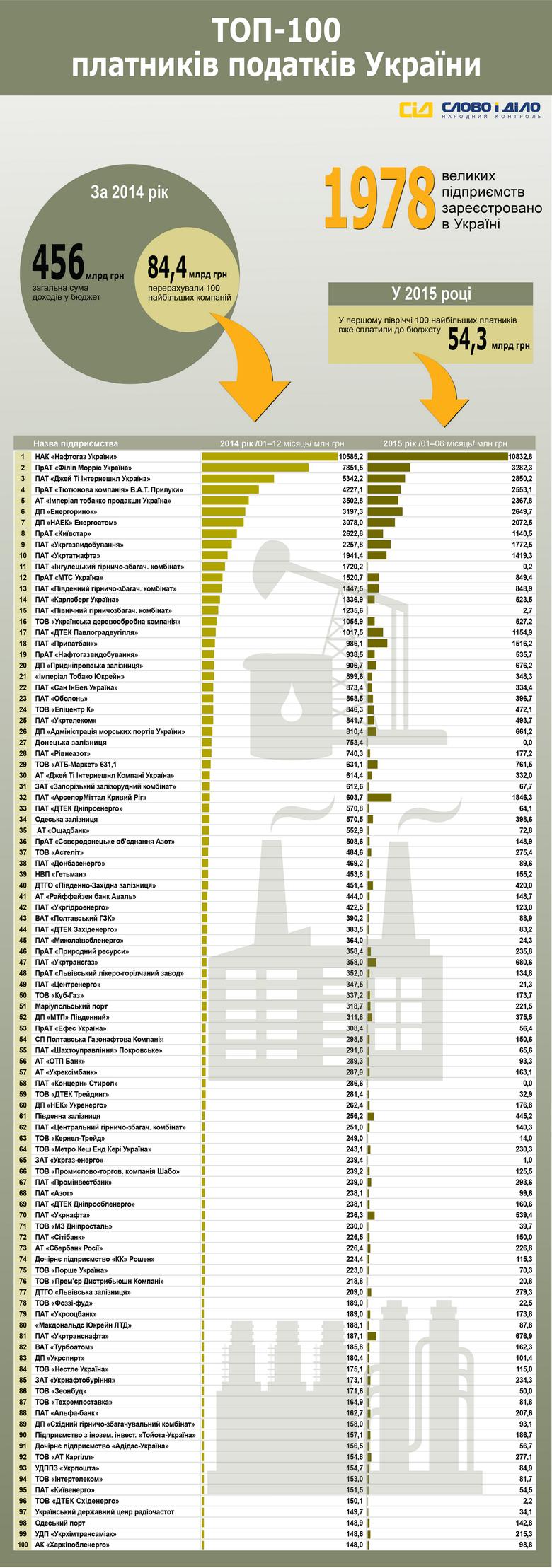 Серед 100 найбільших платників податків України – енергетичні підприємства, тютюнові, транспортні, металургійні й гірничозбагачувальні компанії, а також банки, пивоварні та мобільні оператори.