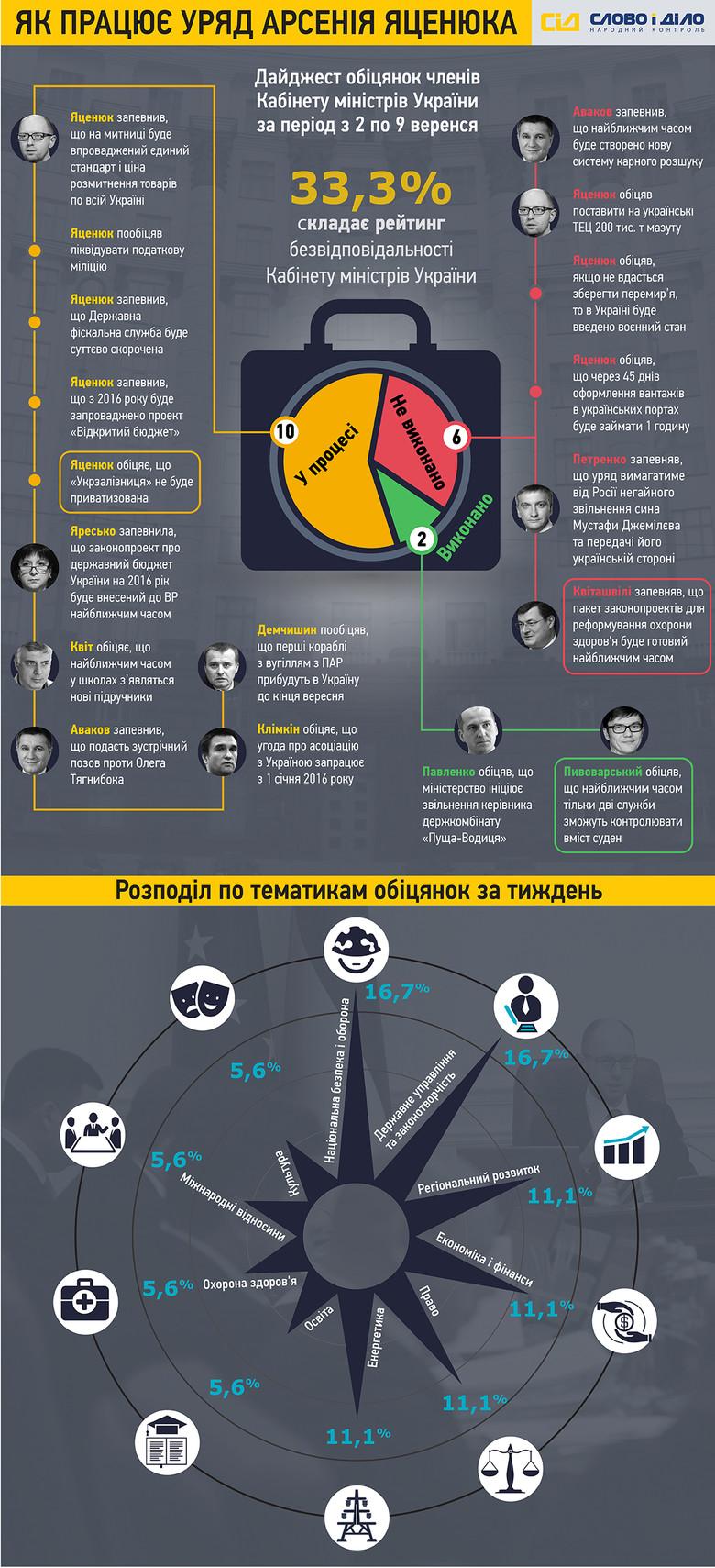 Протягом тижня, що минув, члени українського уряду встигли роздати 10 нових обіцянок і провалити 6 тих, що були озвучені раніше.
