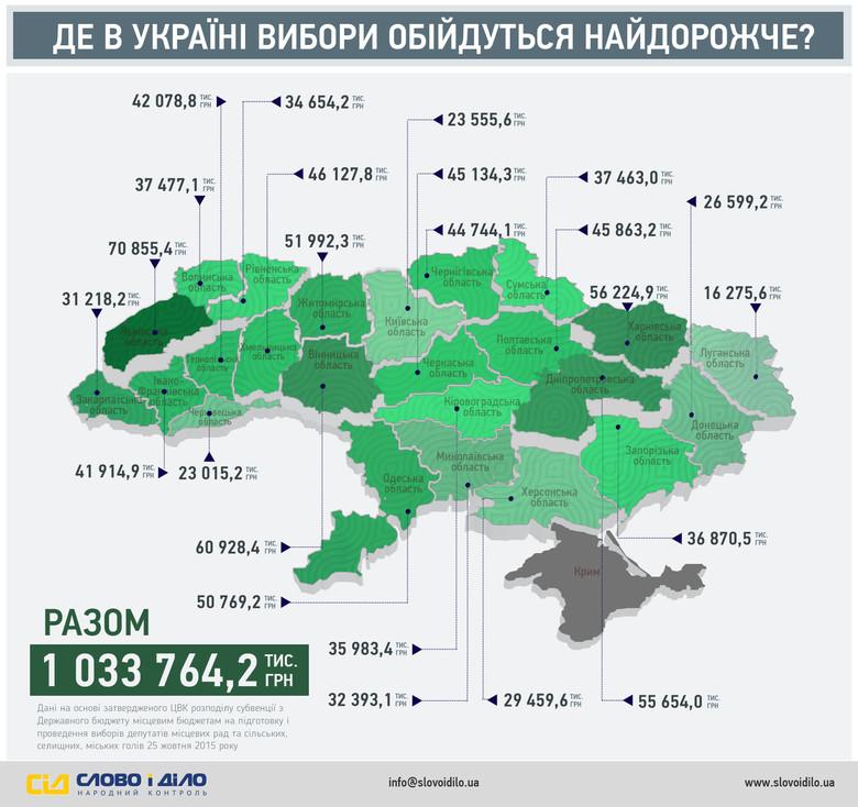 «Слово і Діло» вирішило показати, скільки грошей виділив ЦВК на проведення місцевих виборів і як вони розподілилися по регіонах України.