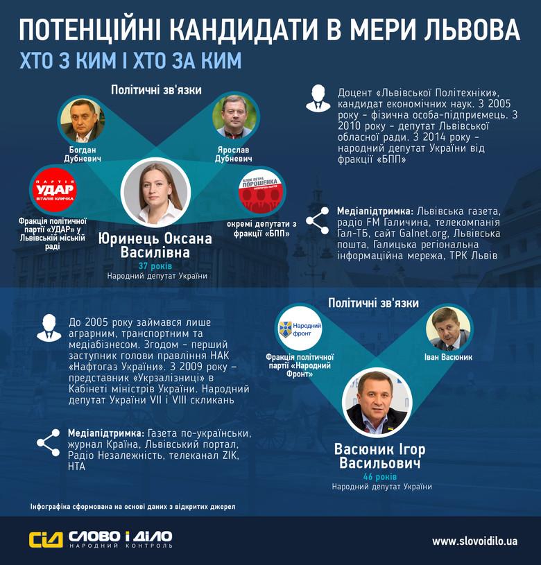 «Слово і Діло» з'ясувало, яким політичним, діловим, а також інформаційним ресурсом володіють потенційні кандидати в мери Львова.