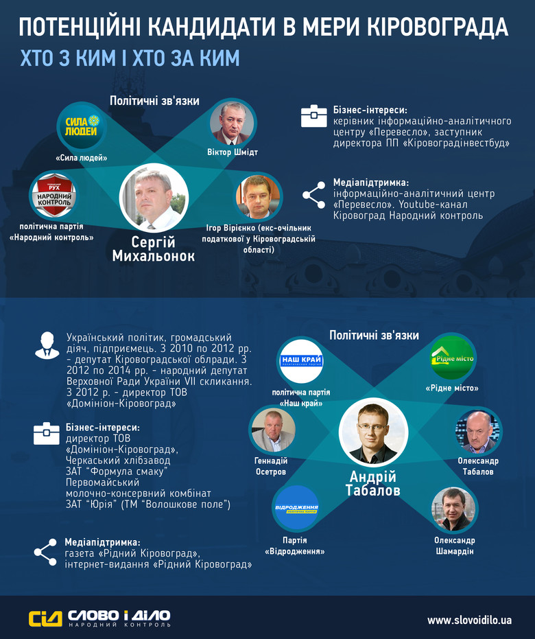 «Слово і Діло» з'ясувало, яким політичним, діловим, а також інформаційним ресурсом володіють потенційні кандидати в мери Кіровограда.