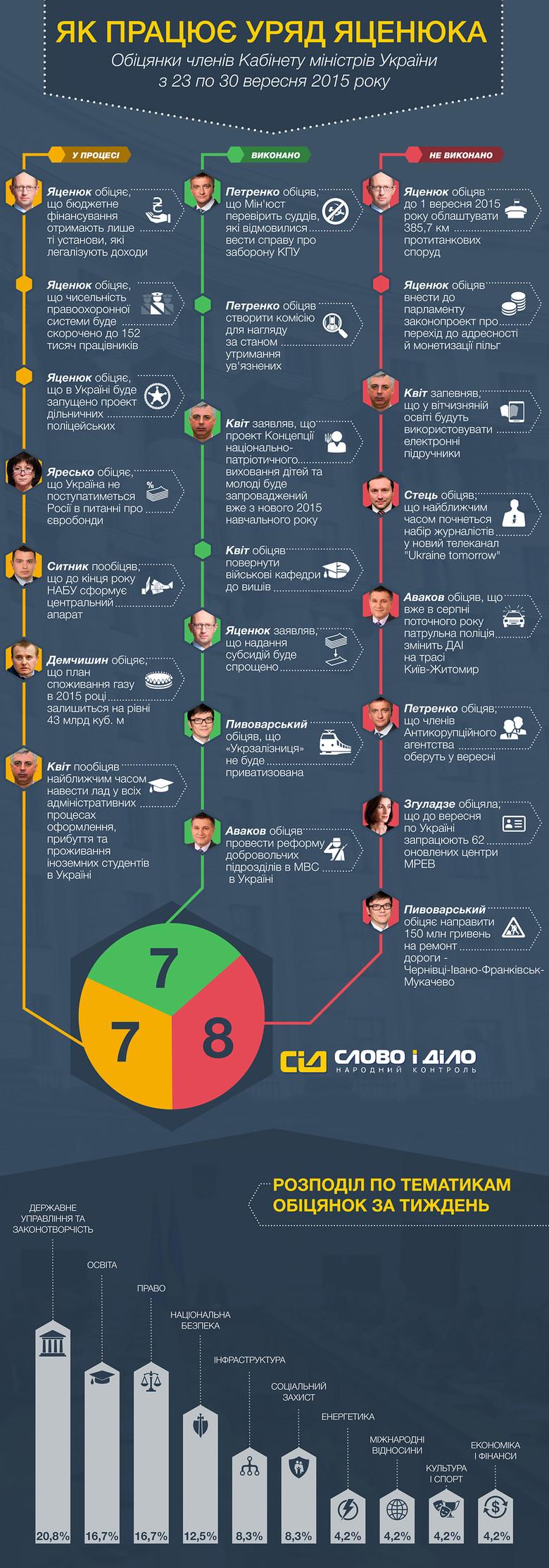Система народного контролю «Слово і Діло» продовжує моніторинг цікавих обіцянок Кабінету міністрів України.