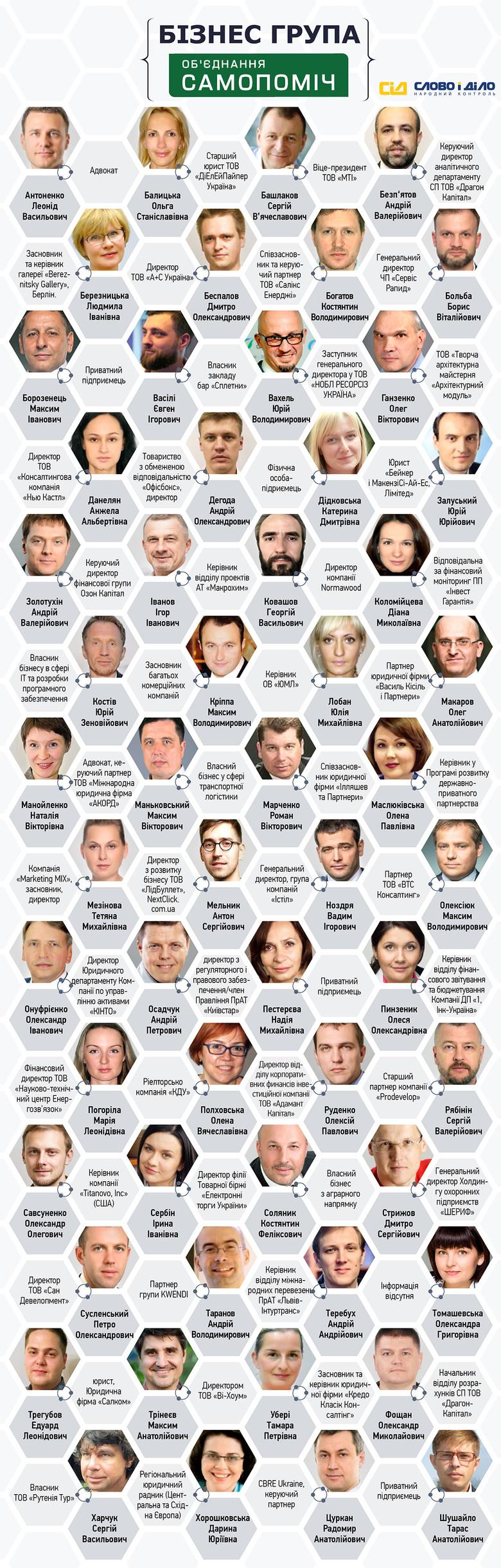 «Слово і Діло» вирішило більш детально проаналізувати передвиборчий список «Об'єднання «Самопоміч», розділивши кандидатів відповідно до сфер їхньої діяльності.