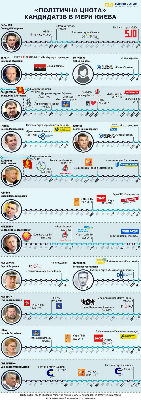 «Слово і Діло» вирішило проаналізувати політичний шлях основних кандидатів на посаду київського міського голови.