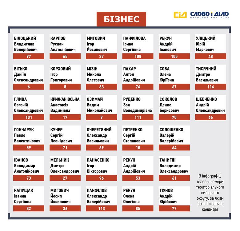 «Слово і Діло» вирішило більш детально проаналізувати передвиборчий список партії «Рішучі громадяни», розділивши кандидатів відповідно до сфер їхньої діяльності.