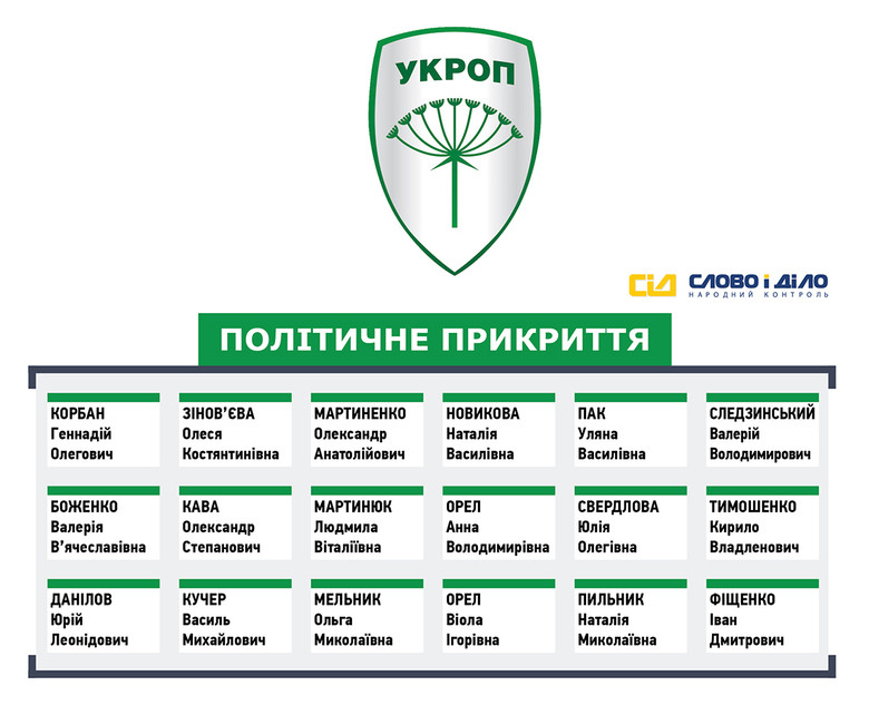 «Слово і Діло» вирішило більш детально проаналізувати передвиборчий список партії «УКРОП», розділивши кандидатів відповідно до сфер їхньої діяльності.