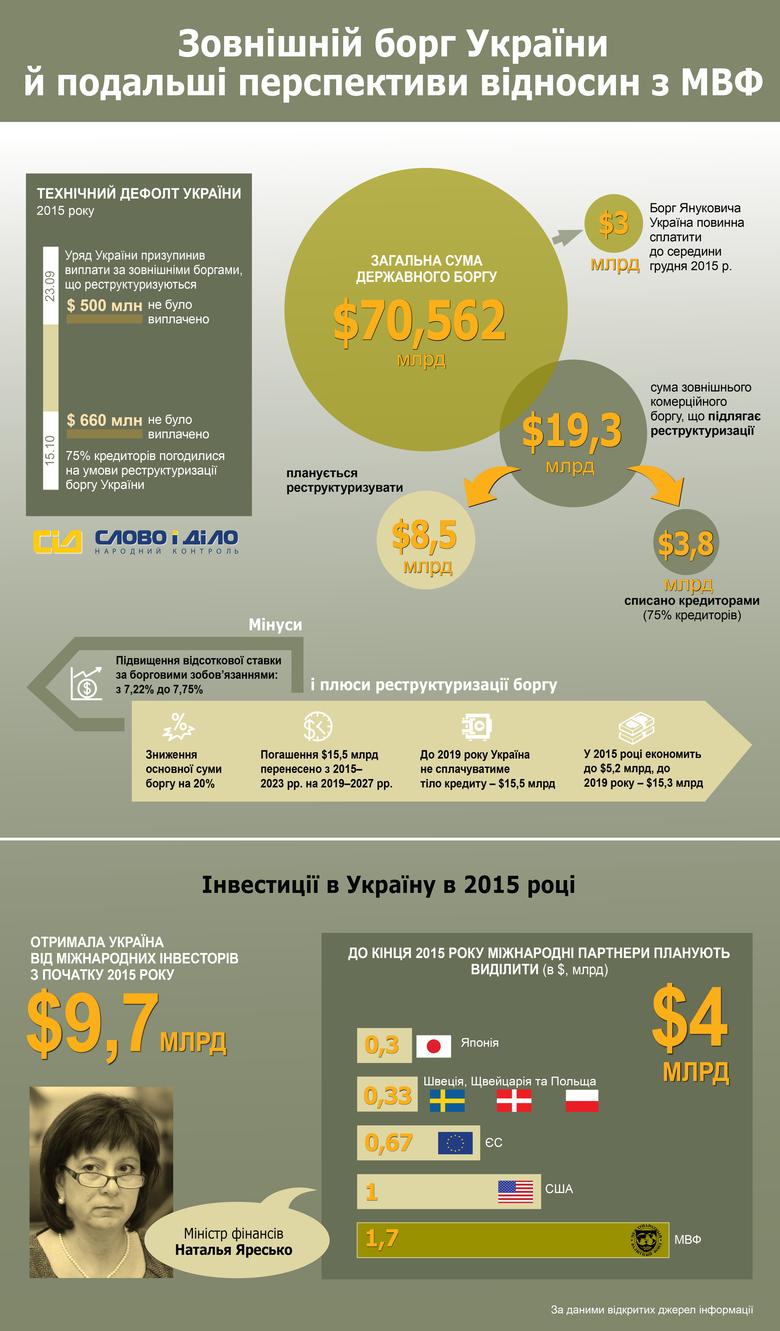 Журналісти «Слова і Діла» вирішили розібратися, з чого складається зовнішній борг України, які плюси від його реструктуризації та скільки грошей отримала й ще отримає держава від міжнародних донорів.