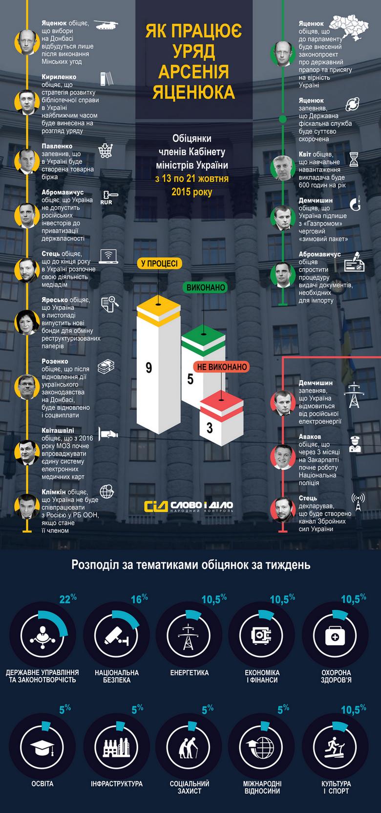 Протягом минулого тижня українські міністри дали 17 обіцянок, 5 з яких можна справедливо вважати виконаними.
