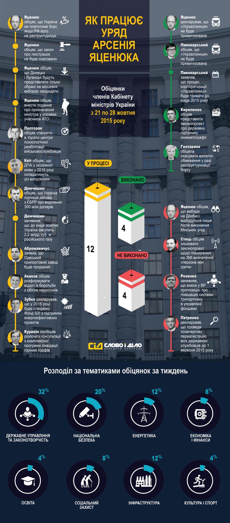 За період з 21 по 28 жовтня українські міністри дали 20 обіцянок. І тільки чотири з них можна вважати виконаними.