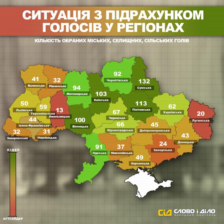 Станом на 10:30 ранку найбільше міських, селищних та сільських голів було обрано в Сумській, Полтавській та Київській областях.