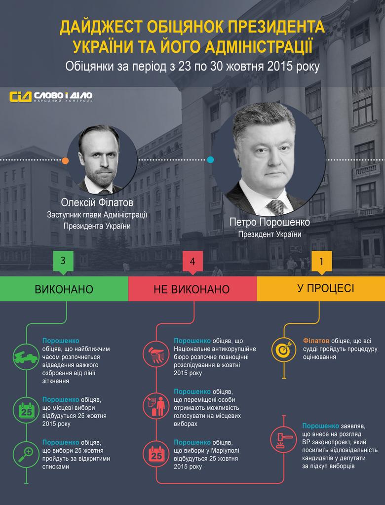 За період з 23 по 30 жовтня система народного контролю «Слово і Діло» зафіксувала 8 обіцянок Президента України Петра Порошенка та його Адміністрації.
