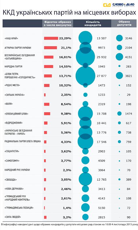 «Слово і Діло» вирішило проаналізувати, який відсоток висунутих партіями депутатів потрапили до місцевих рад. Інформація станом на 10 годину 4 листопада.