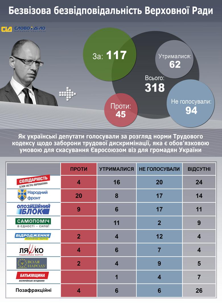 201 народний депутат не голосував за норму про заборону дискримінації, яка є обов'язковою умовою для скасування віз.