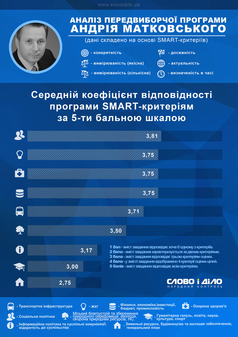 Система народного контролю «Слово і Діло» провела аналіз кількісних та якісних показників передвиборчої програми фіналіста виборів мера Полтави Андрія Матковського.