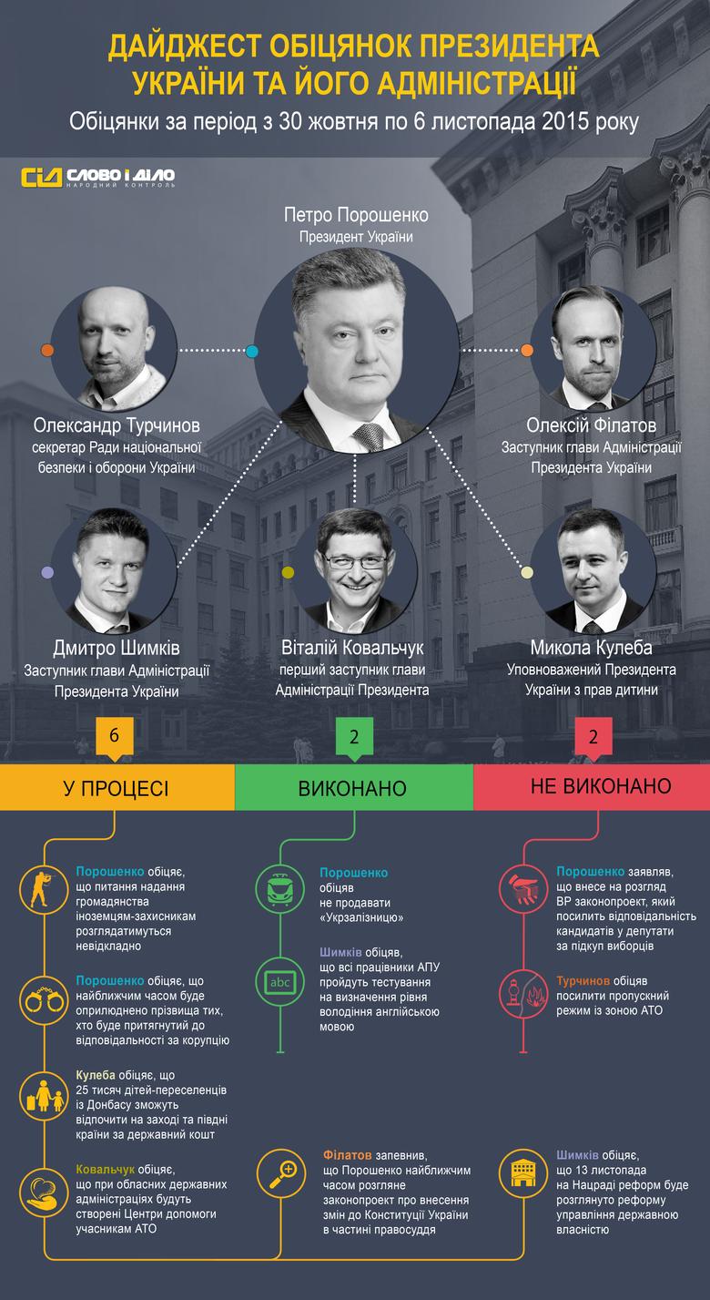 За період з 30 жовтня по 6 листопада система народного контролю «Слово і Діло» зафіксувала 10 обіцянок Президента України Петра Порошенка та його Адміністрації.