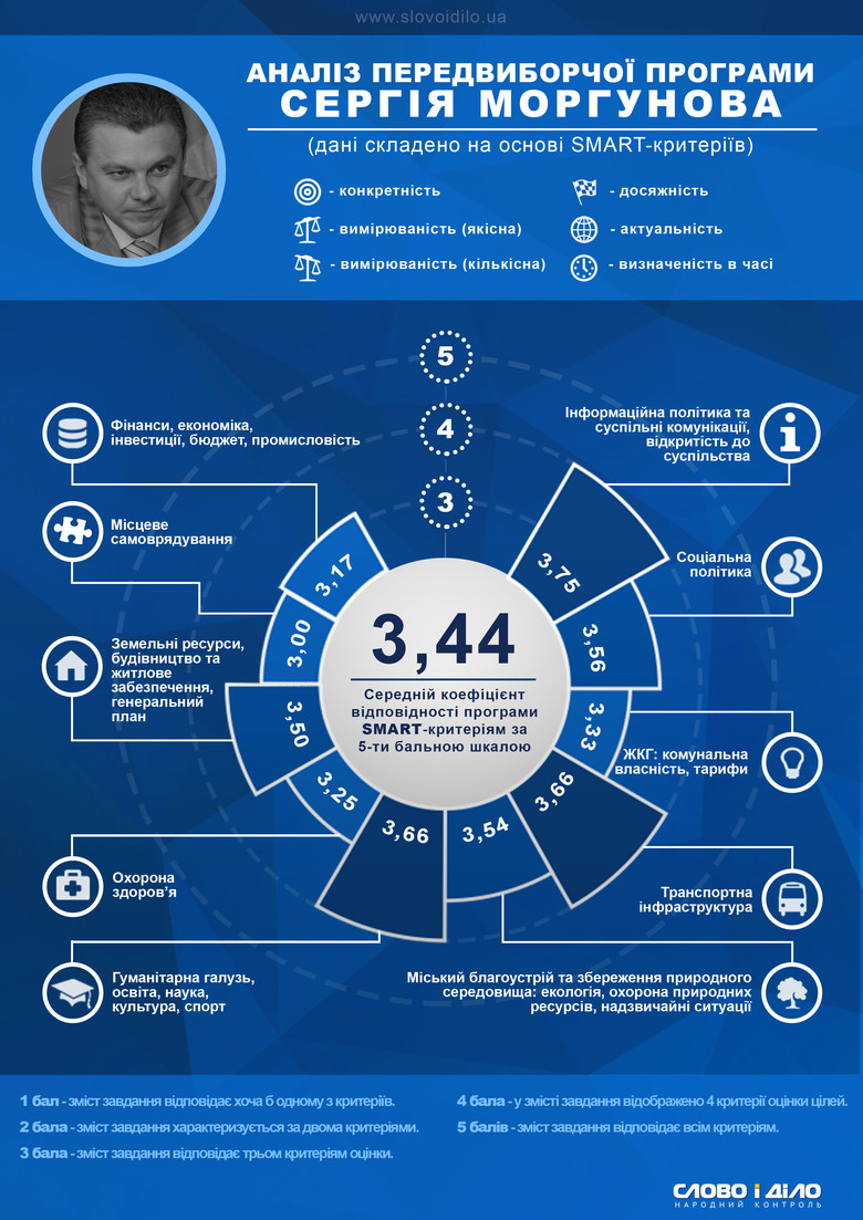 «Слово і Діло» продовжує аналіз кількісних та якісних показників передвиборчої програми фіналістів боротьби за крісло міського голови в Україні.