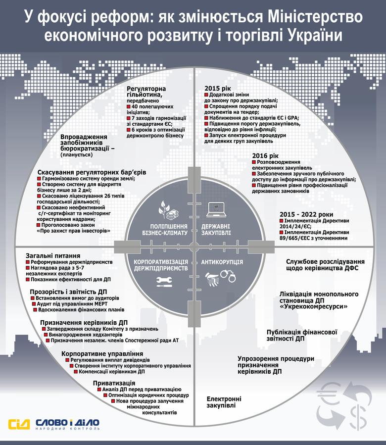«Слово і Діло» вирішило проаналізувати процес реформування Міністерства економічного розвитку і торгівлі України.