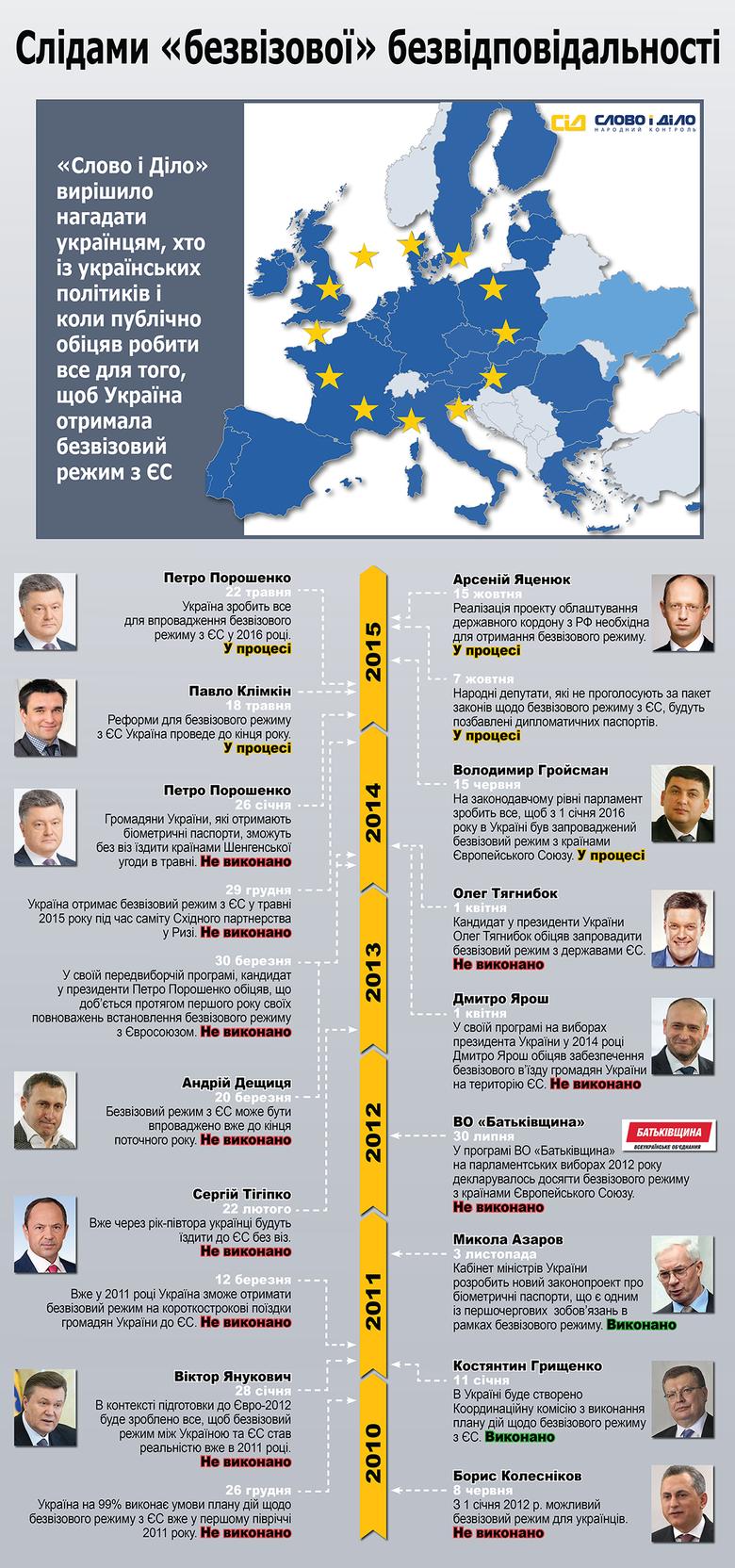 Обіцяти українцям безвізовий режим політики почали ще в 2010 році. Одним із перших посадовців, що пообіцяли ініціювати безвізовий режим з ЄС, був тодішній віце-прем'єр-міністр із питань Євро-2012 Борис Колесніков.