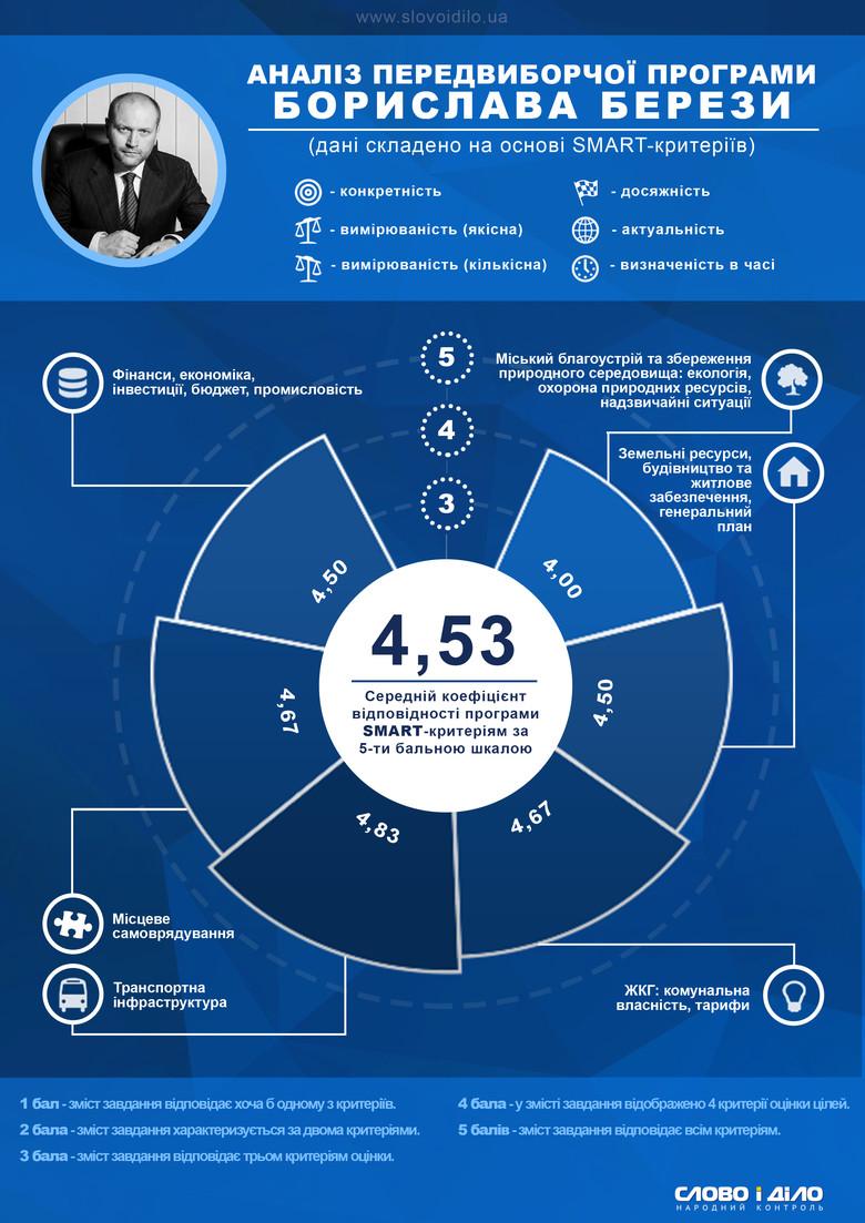 Система народного контролю «Слово і Діло» продовжує аналіз кількісних та якісних показників передвиборчих програм фіналістів виборів мерів міст України.